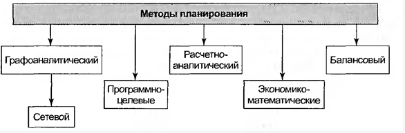 Организация функционального планирования на предприятии