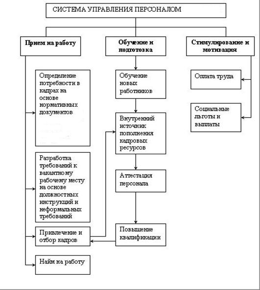 Рисунок 3 - Схема управления